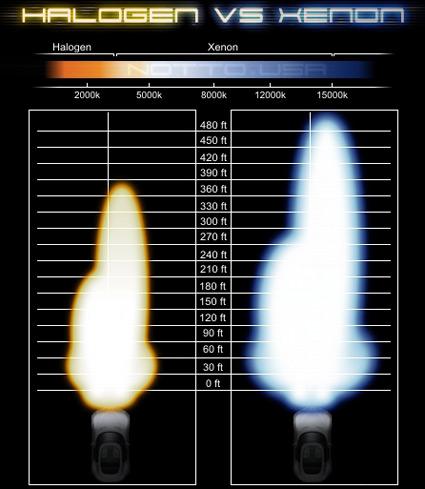 découvrez les avantages des phares au xénon pour votre voiture